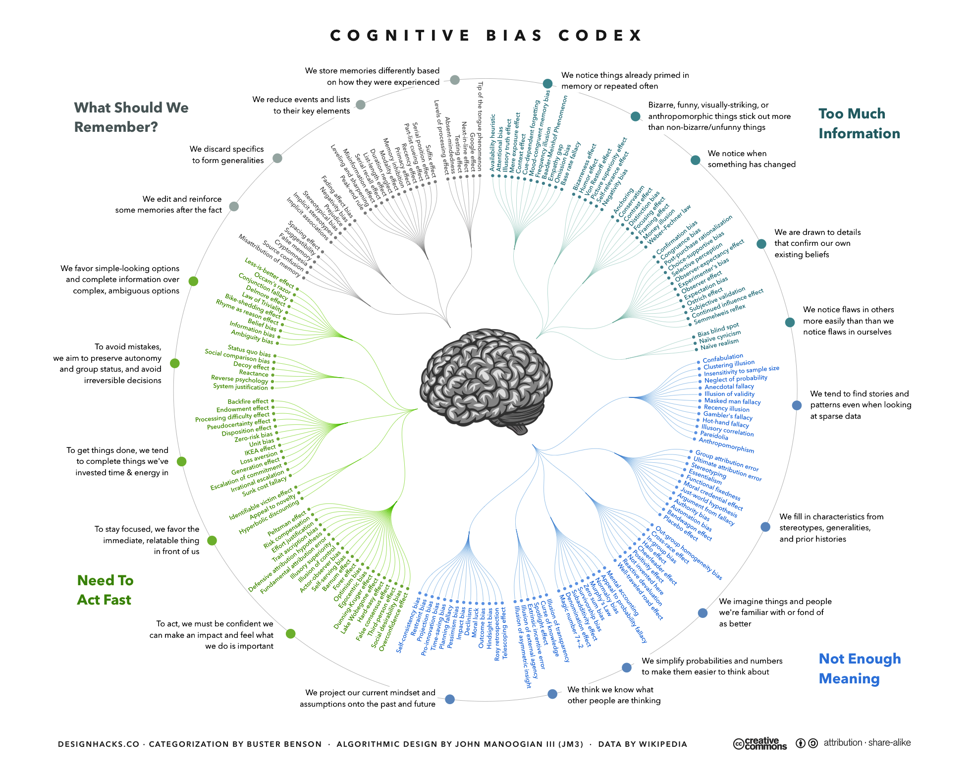 Cognitive Bial Codex Graph